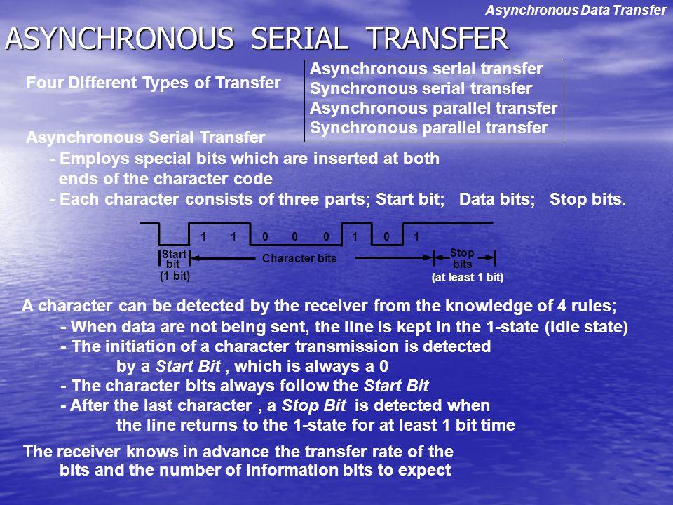 ASYNCHRONOUS SERIAL TRANSFER Asynchronous serial transfer Synchronous serial transfer Asynchronous parallel transfer Synchronous parallel transfer - E