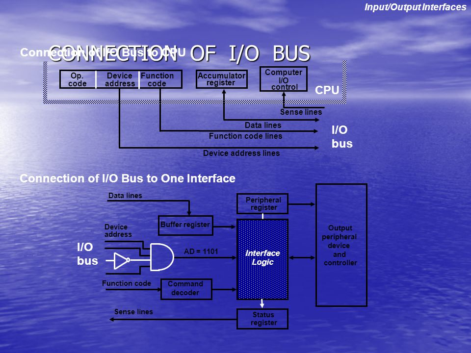 CONNECTION OF I/O BUS Connection of I/O Bus to One Interface Connection of I/O Bus to CPU Input/Output Interfaces I/O bus Op. code Device address Func