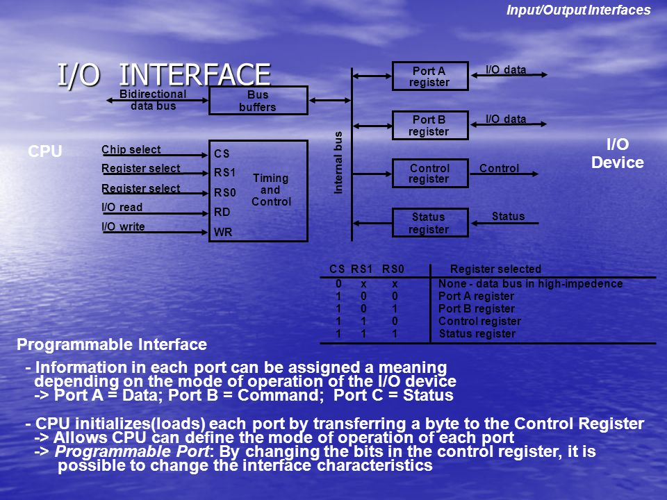I/O INTERFACE - Information in each port can be assigned a meaning depending on the mode of operation of the I/O device -> Port A = Data; Port B = Com