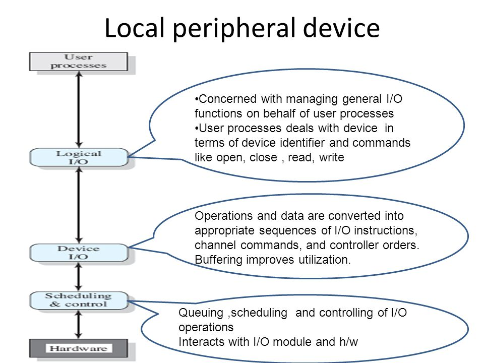 Communications port May consist of many layers Eg:- TCP/IP