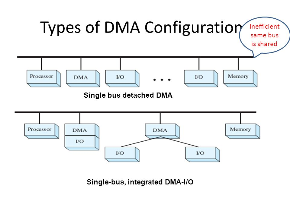 I/O bus Types of DMA Configurations Expandable configuration