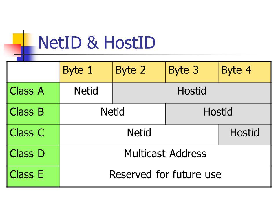 NetID & HostID Byte 1Byte 2Byte 3Byte 4 Class ANetidHostid Class BNetidHostid Class CNetidHostid Class DMulticast Address Class EReserved for future use