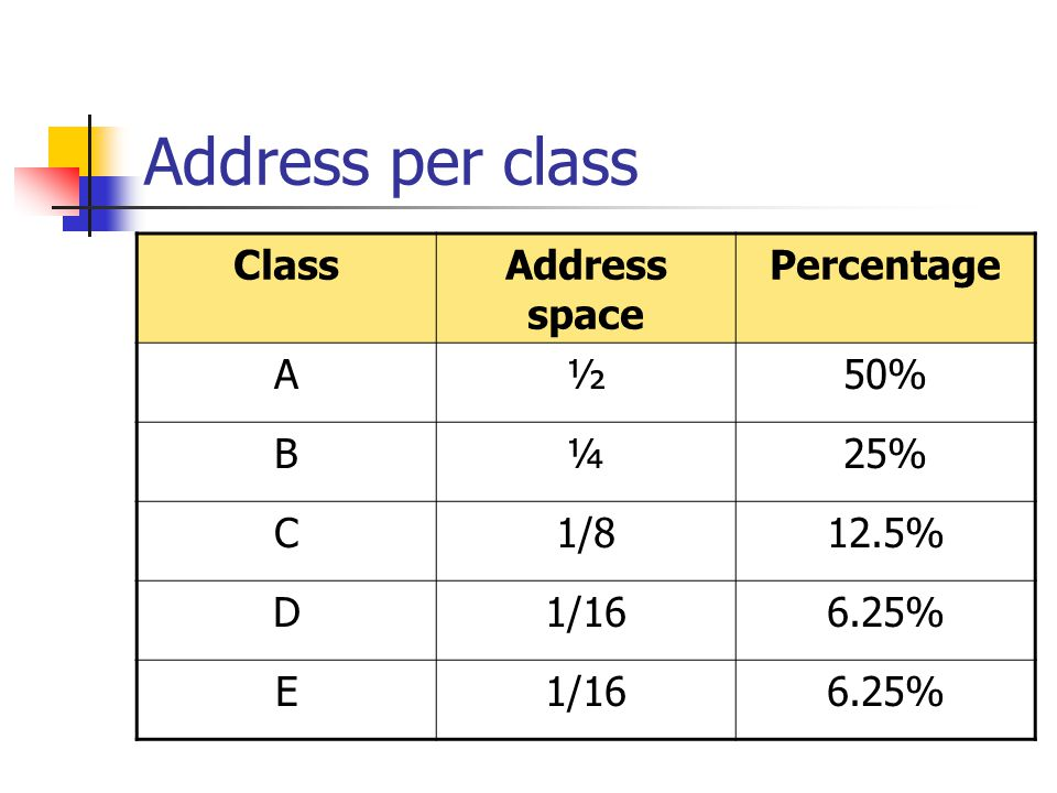 Address per class ClassAddress space Percentage A½50% B¼25% C1/812.5% D1/166.25% E1/166.25%