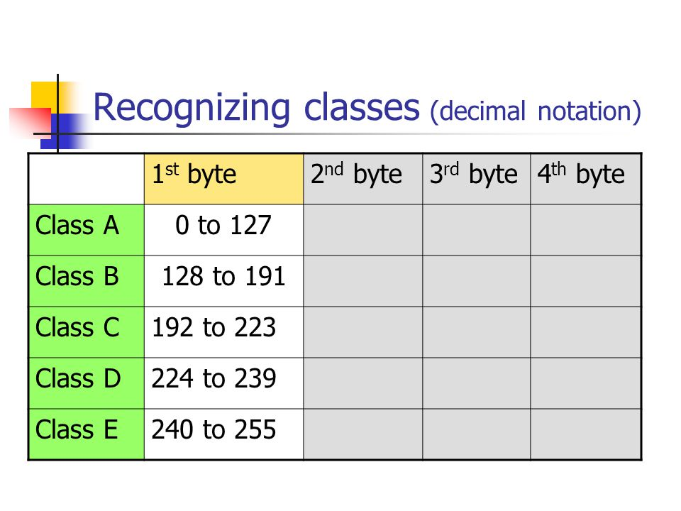 Recognizing classes (decimal notation) 1 st byte2 nd byte3 rd byte4 th byte Class A0 to 127 Class B128 to 191 Class C192 to 223 Class D224 to 239 Clas