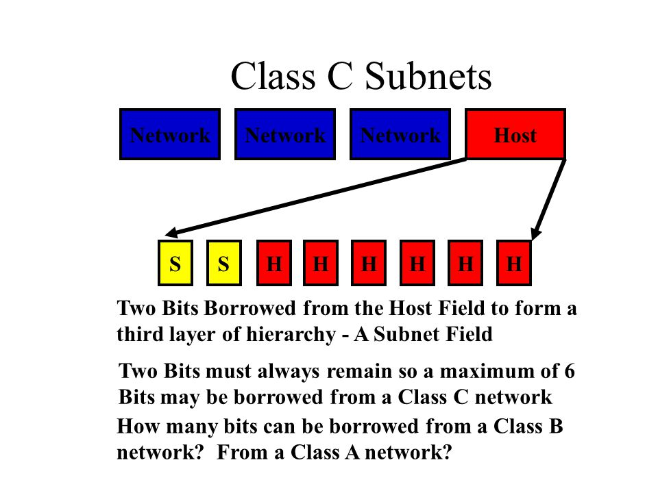 Class C Subnets Network Host SHHHHHHS Two Bits Borrowed from the Host Field to form a third layer of hierarchy - A Subnet Field Two Bits must always r