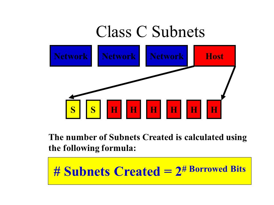 Class C Subnets Network Host SHHHHHHS The number of Subnets Created is calculated using the following formula: # Subnets Created = 2 # Borrowed Bits