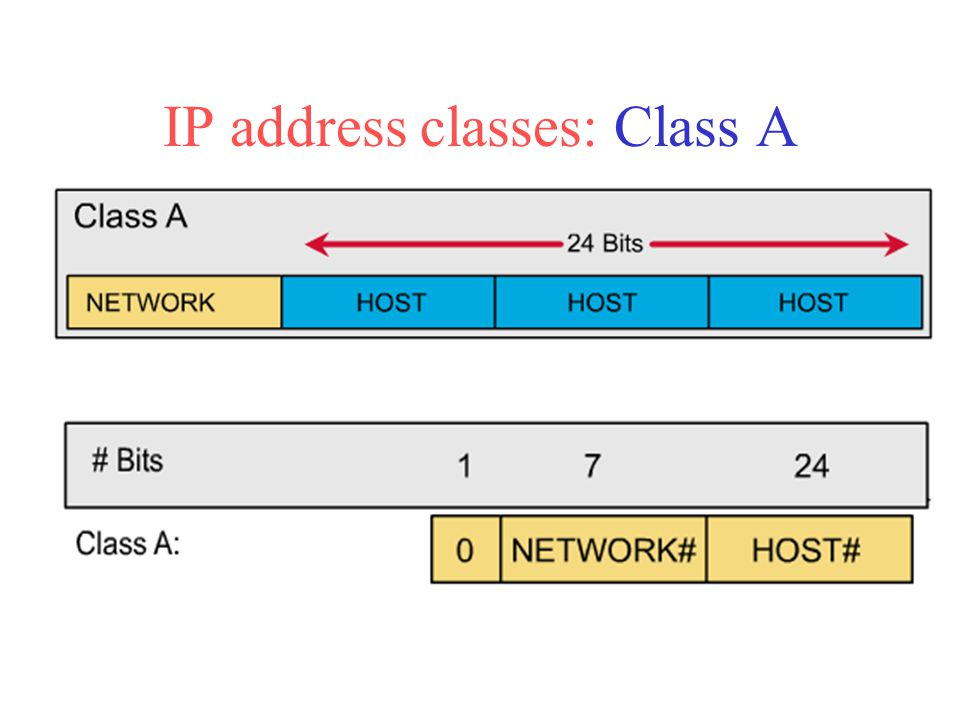 First bit of a Class A address is always 0.First 8 bits identify network part of the address.