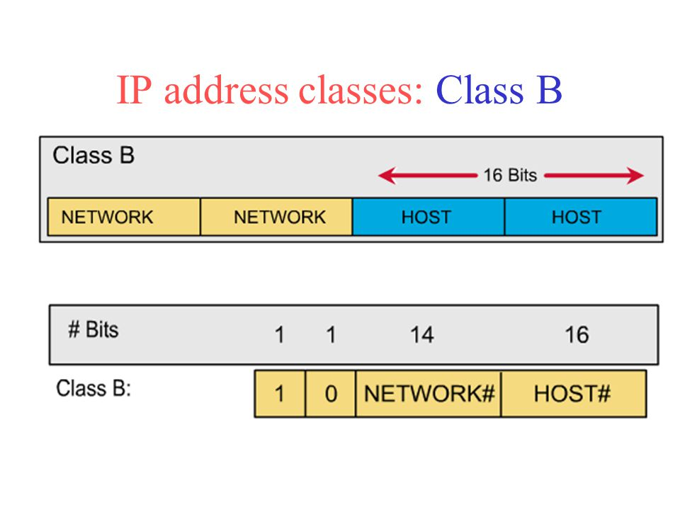 First 2 bits of Class B address is always 10.