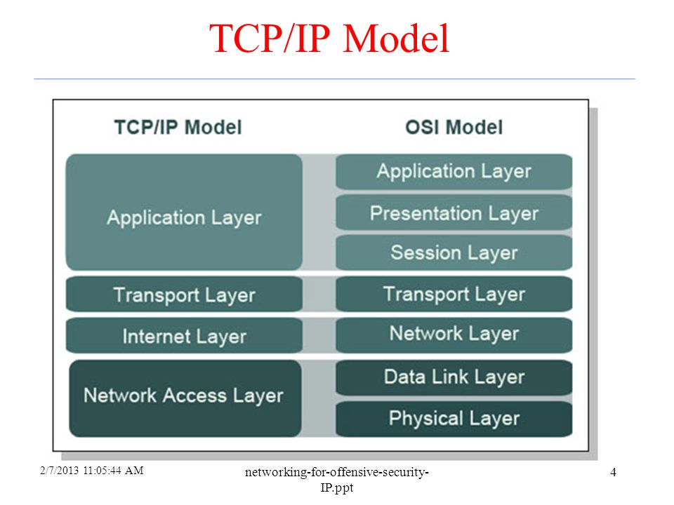 2/7/2013 12:17:54 PM networking-for-offensive-security- IP.ppt 64 VPNs (more) Many firewall products include VPN capabilities But, most Operating Systems provide VPN capabilities –Windows NT provides a point-to-point tunneling protocol via the Remote Access server –Windows 2000 provides L2TP and IPSec –Most Linux distributions support encrypted tunnels one way or another Point-to-Point Protocol (PPP) over Secure Sockets Layer (SSL) Encrypted Authentication –Many enterprises provide their employees VPN access from the Internet for work-at-home programs or for employees on-the-road Usually done with a VPN client on portable workstations that allows encryption to the firewall –Good VPN clients disable connections to the internet while the VPN is running –Problems include: »A port must be exposed for the authentication »Possible connection redirection »Stolen laptops »Work-at-home risks