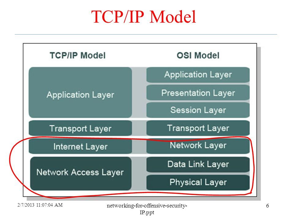 2/7/2013 9:18:13 AM networking-for-offensive-security- IP.ppt 86 Comparison of IPsec Modes Transport Mode Tunnel Mode IP header data IP headerESP/AH data IP header data new IP hdrESP/AH IP header data Transport Mode –Host-to-host Tunnel Mode –Firewall-to-firewall Transport mode not necessary Transport mode is more efficient