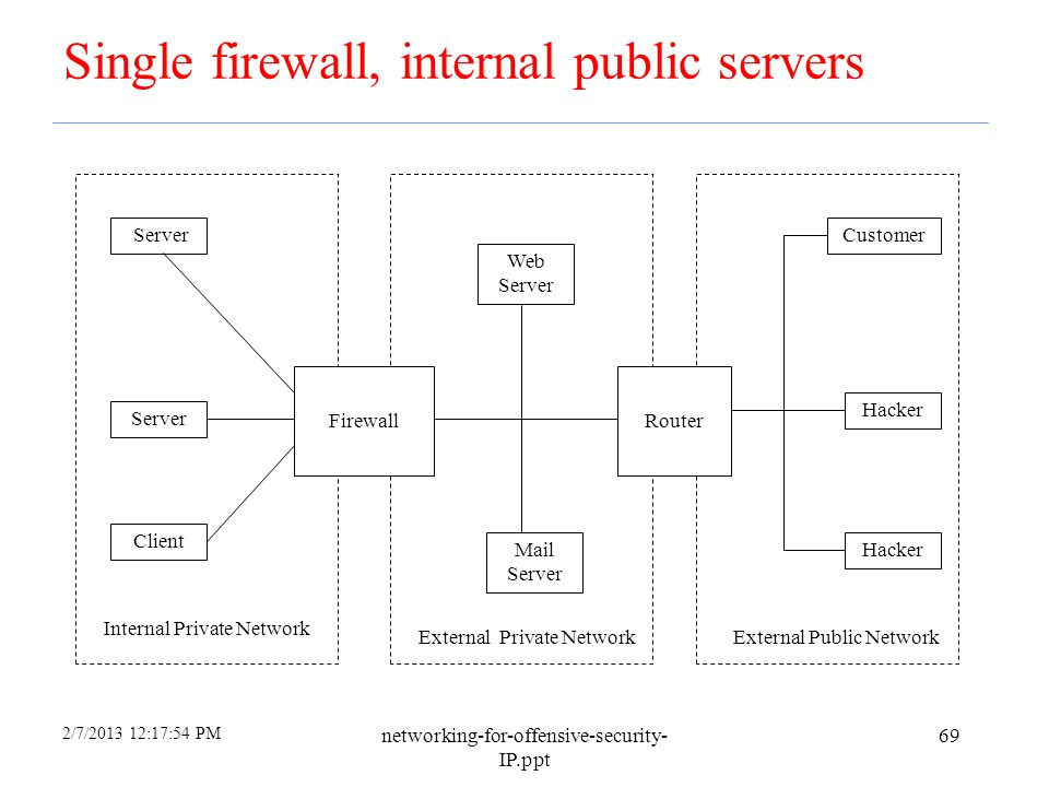 2/7/2013 12:17:54 PM networking-for-offensive-security- IP.ppt 68 Filtered Packed Services Most ISP will provide packet filtering services for their c