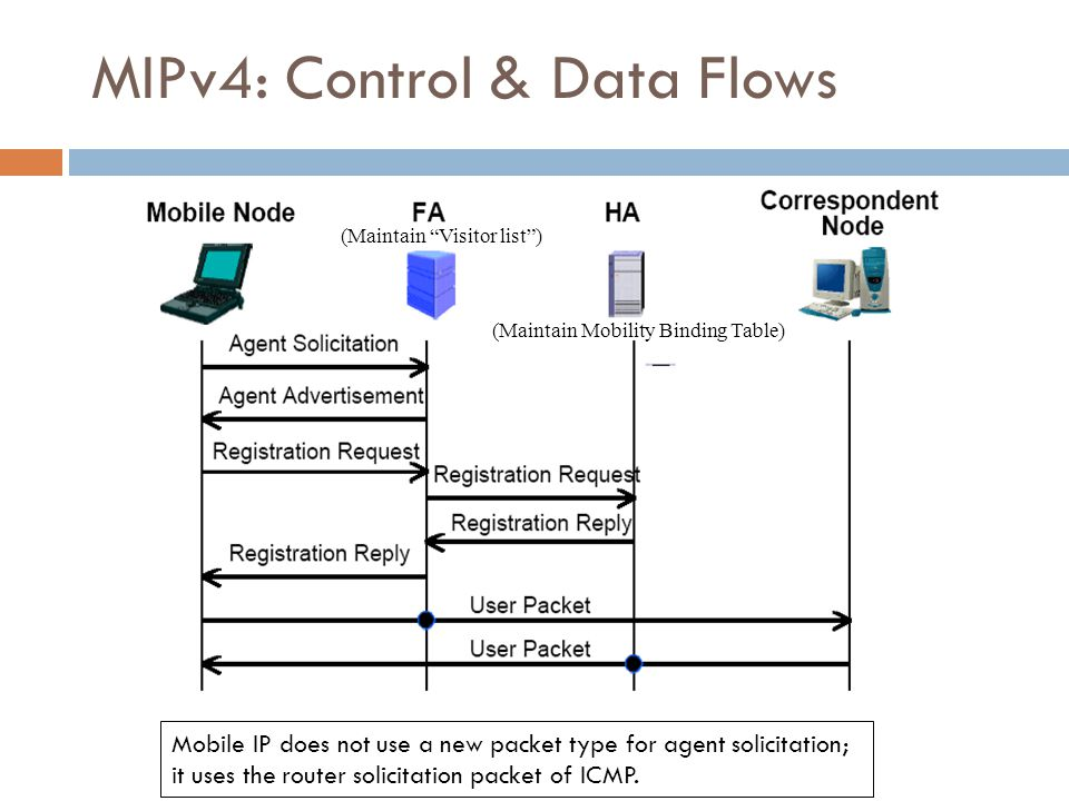 MIPv4: Control & Data Flows 12/50 Mobile IP does not use a new packet type for agent solicitation; it uses the router solicitation packet of ICMP. (Ma