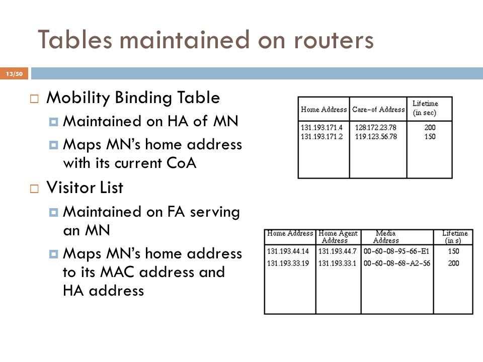 Tables maintained on routers 13/50  Mobility Binding Table  Maintained on HA of MN  Maps MN's home address with its current CoA  Visitor List  Ma