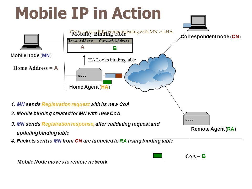 Home Agent (HA) Remote Agent (RA) Correspondent node (CN) Mobile node (MN) Mobile IP in Action Mobile Node moves to remote network 1. MN sends Registr