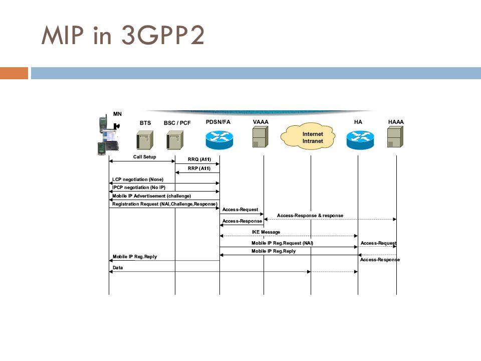 MIP in 3GPP2 42/50