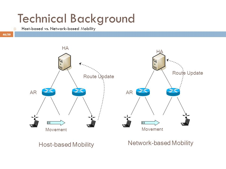 Technical Background  Host-based vs. Network-based Mobility Host-based Mobility Network-based Mobility AR HA Route Update Movement HA Route Update AR