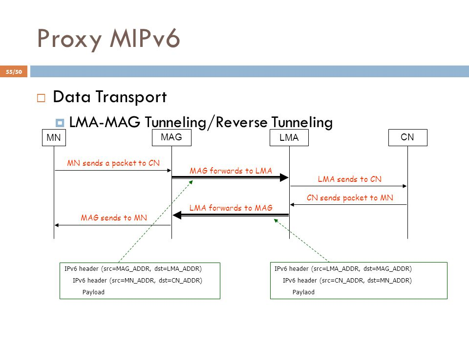 Proxy MIPv6  Data Transport  LMA-MAG Tunneling/Reverse Tunneling MNLMA MAGCN MN sends a packet to CN MAG forwards to LMA LMA sends to CN CN sends pa