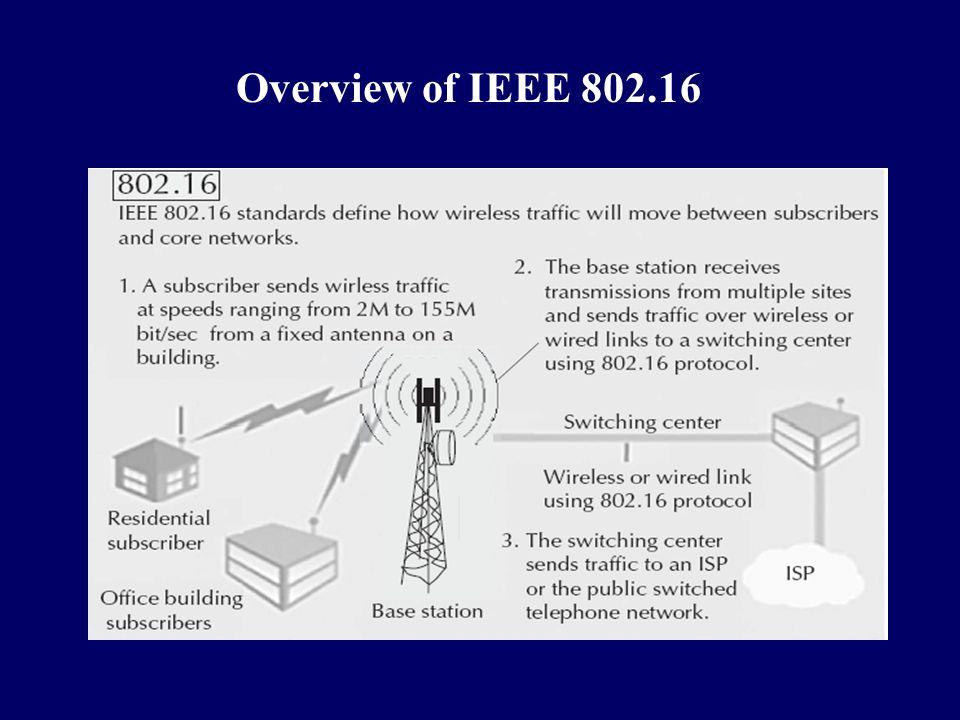 Overview of IEEE 802.16