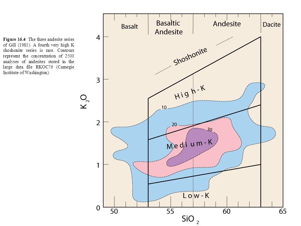 Figure 16.4 The three andesite series of Gill (1981).