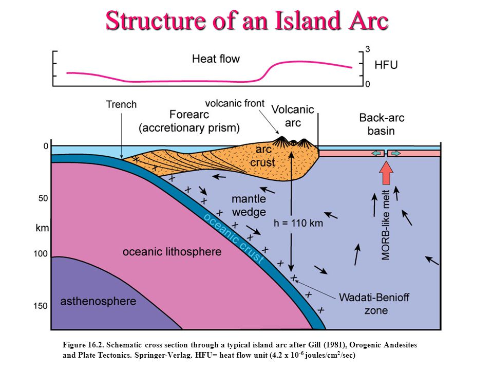 Structure of an Island Arc Figure 16.2.