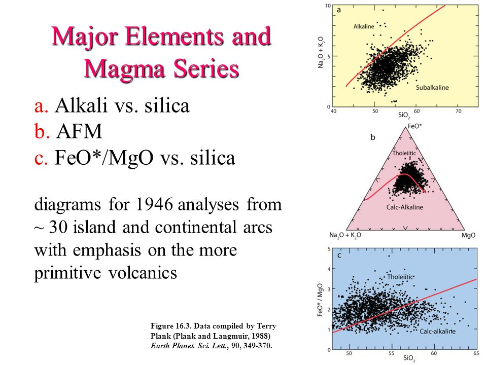 Major Elements and Magma Series Figure 16.3.
