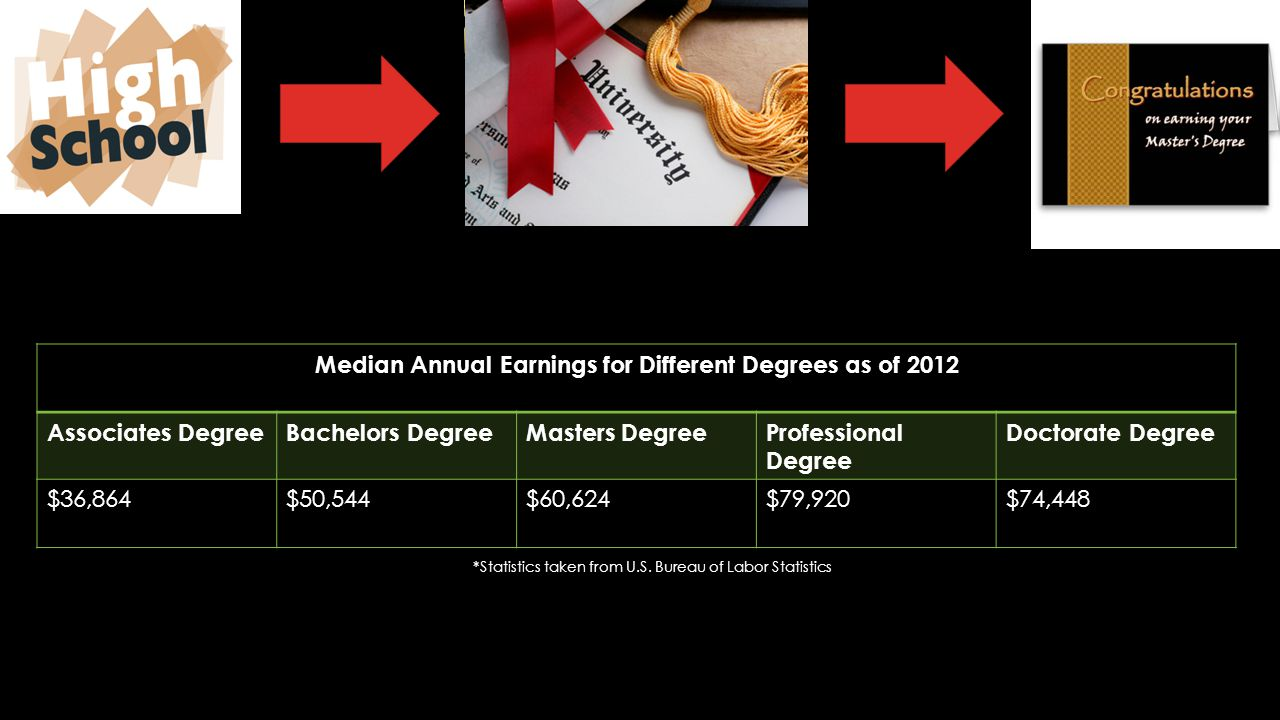 Median Annual Earnings for Different Degrees as of 2012 Associates DegreeBachelors DegreeMasters DegreeProfessional Degree Doctorate Degree $36,864$50,544$60,624$79,920$74,448 *Statistics taken from U.S.