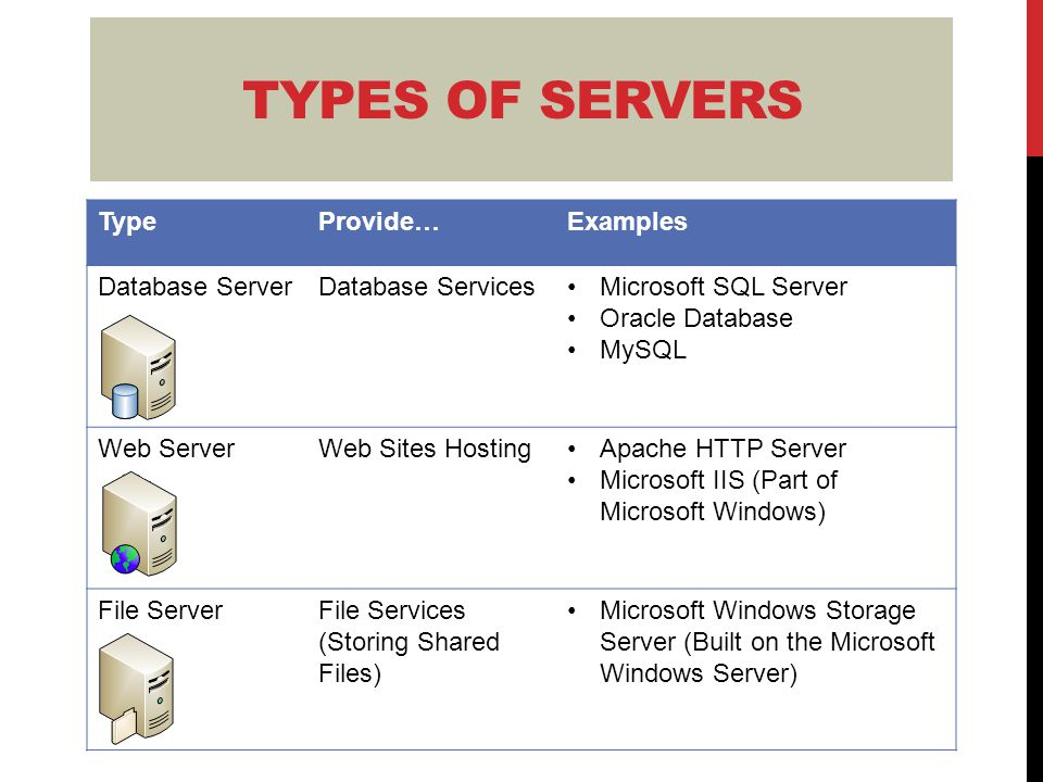 ExamplesProvide…Type Microsoft SQL Server Oracle Database MySQL Database ServicesDatabase Server Apache HTTP Server Microsoft IIS (Part of Microsoft Windows) Web Sites HostingWeb Server Microsoft Windows Storage Server (Built on the Microsoft Windows Server) File Services (Storing Shared Files) File Server