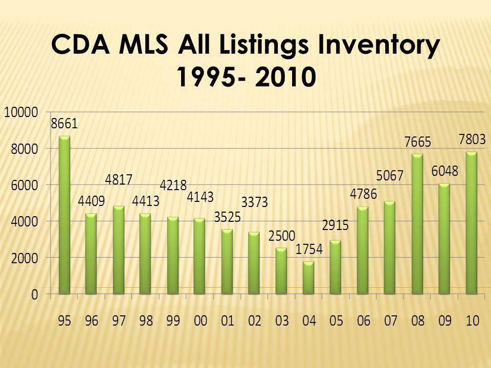 CDA MLS All Listings Inventory 1995- 2010