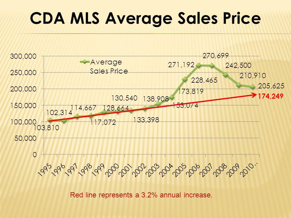 CDA MLS Average Sales Price 174,249 Red line represents a 3.2% annual increase.