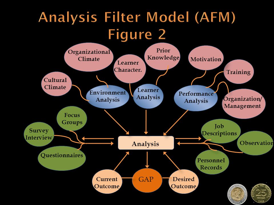 Analysis Environment Analysis Learner Analysis Performance Analysis Motivation Training Organization/ Management Organizational Climate Cultural Clima
