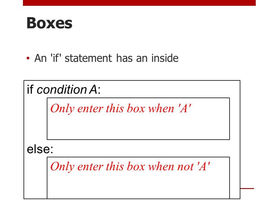 If in Scratch Scratch blocks make the 'inside' idea obvious Conditio n Inside Conditio n Inside – condition true Inside – condition false
