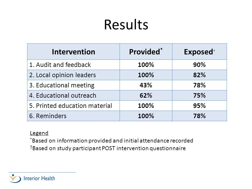 Results InterventionProvided * Exposed † 1. Audit and feedback100%90% 2.