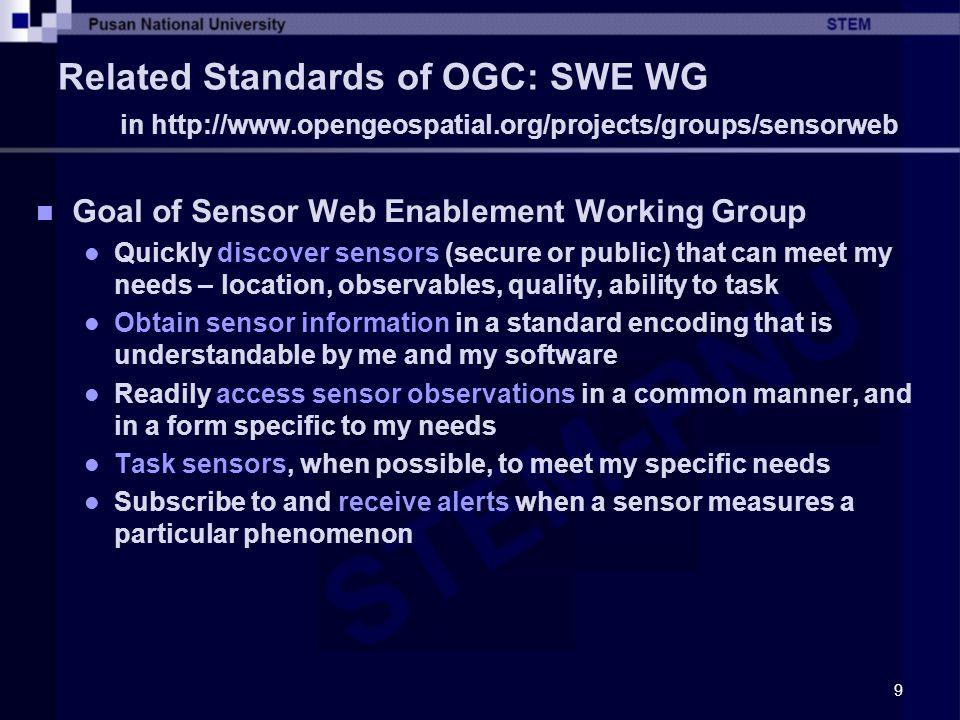 10 Related Standards of OGC: SWE WG Standards Specification for the integration of heterogeneous sensor webs SensorML: OpenGIS® Sensor Model Language SOS: OpenGIS® Sensor Observation Service SPS: OpenGIS® Sensor Planning Service TML: OpenGIS® Transducer Markup Language