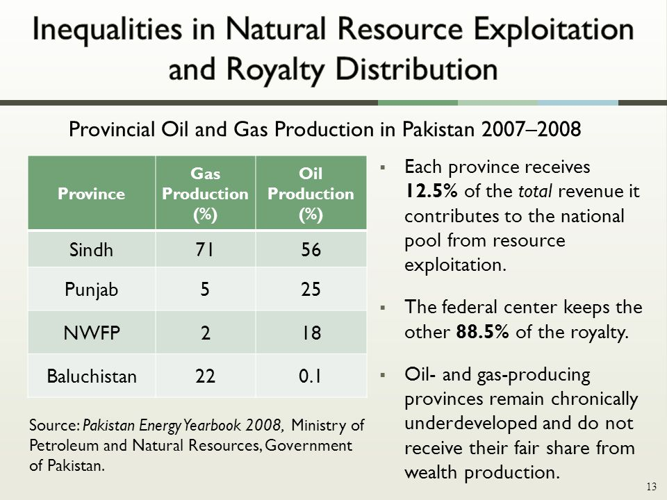 Province Gas Production (%) Oil Production (%) Sindh7156 Punjab525 NWFP218 Baluchistan220.1 Provincial Oil and Gas Production in Pakistan 2007–2008 Source: Pakistan Energy Yearbook 2008, Ministry of Petroleum and Natural Resources, Government of Pakistan.