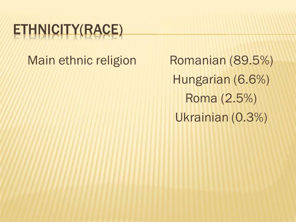 Main ethnic religion Romanian (89.5%) Hungarian (6.6%) Roma (2.5%) Ukrainian (0.3%)