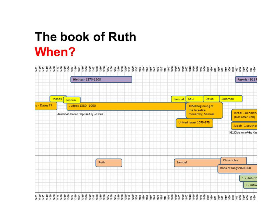 The book of Ruth When