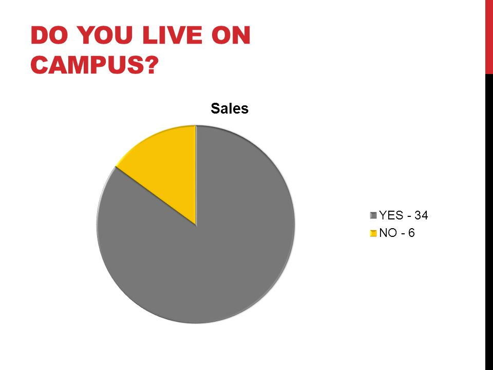 DO YOU LIVE ON CAMPUS
