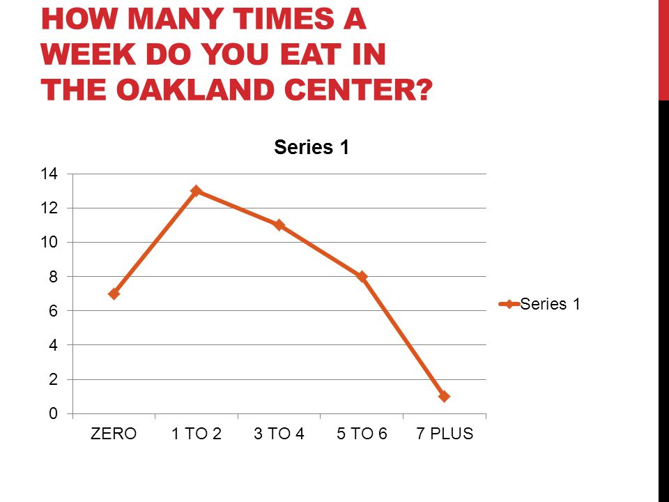 HOW MANY TIMES A WEEK DO YOU EAT IN THE OAKLAND CENTER