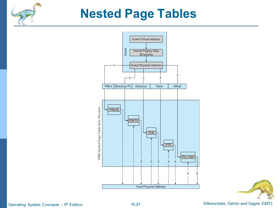 16.21 Silberschatz, Galvin and Gagne ©2013 Operating System Concepts – 9 th Edition Nested Page Tables