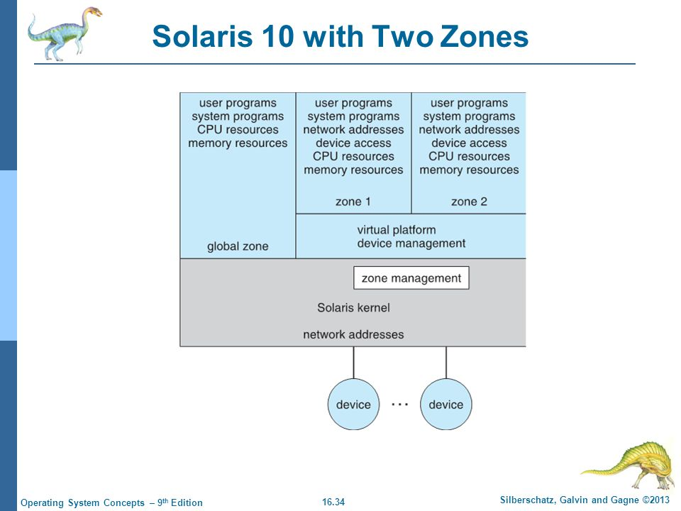 16.34 Silberschatz, Galvin and Gagne ©2013 Operating System Concepts – 9 th Edition Solaris 10 with Two Zones