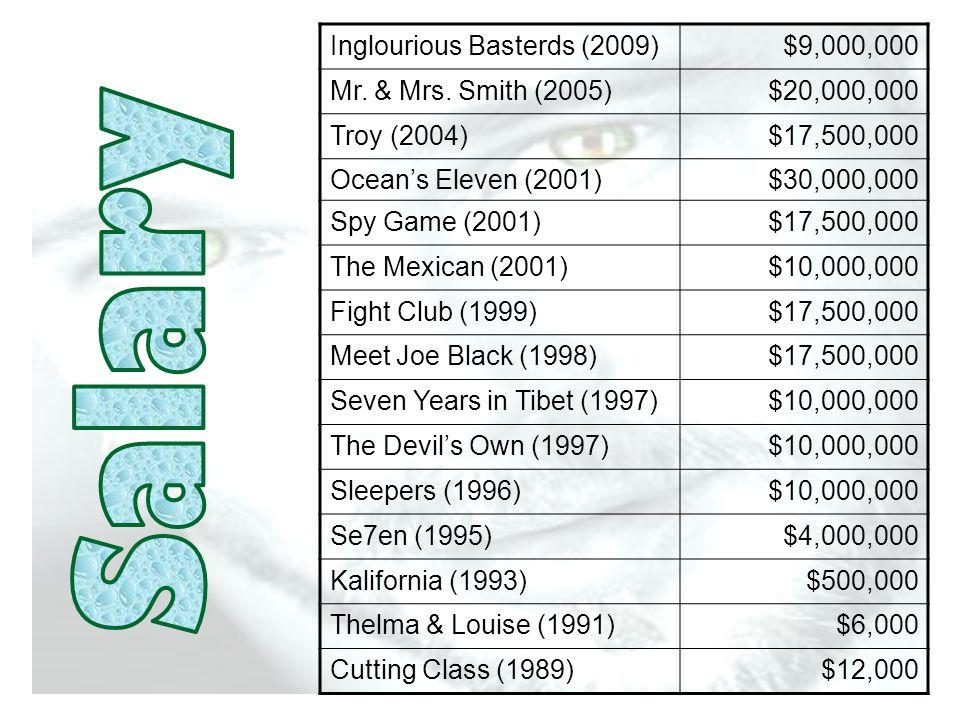 Inglourious Basterds (2009)$9,000,000 Mr. & Mrs.