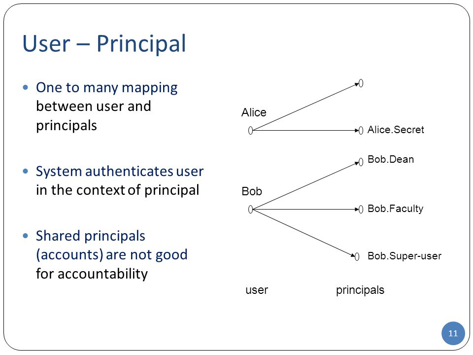 User – Principal 11 One to many mapping between user and principals System authenticates user in the context of principal Shared principals (accounts) are not good for accountability userprincipals Alice Alice.Secret Bob Bob.Dean Bob.Faculty Bob.Super-user