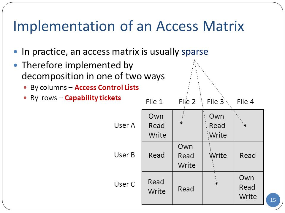 In practice, an access matrix is usually sparse Therefore implemented by decomposition in one of two ways By columns – Access Control Lists By rows – Capability tickets Implementation of an Access Matrix 15 User A File 1 Own Read Write File 2File 3 File 4 User B User C Own Read Write Read Write Read Write