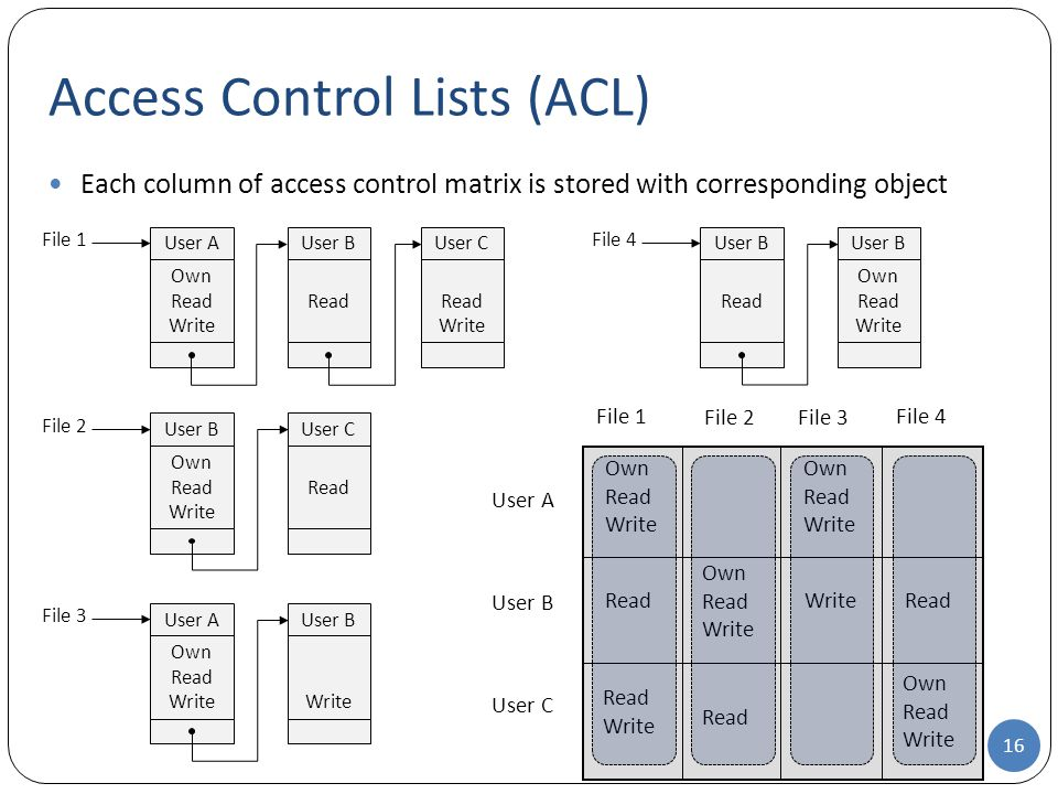 Each column of access control matrix is stored with corresponding object Access Control Lists (ACL) User A File 1 Own Read Write File 2File 3 File 4 User B User C Own Read Write Read Write Read Write File 1 Own Read Write User A Read User B Read Write User C 16 File 2 Own Read Write User B Read User C File 3 Own Read Write User A Write User B File 4 Read User B Own Read Write User B