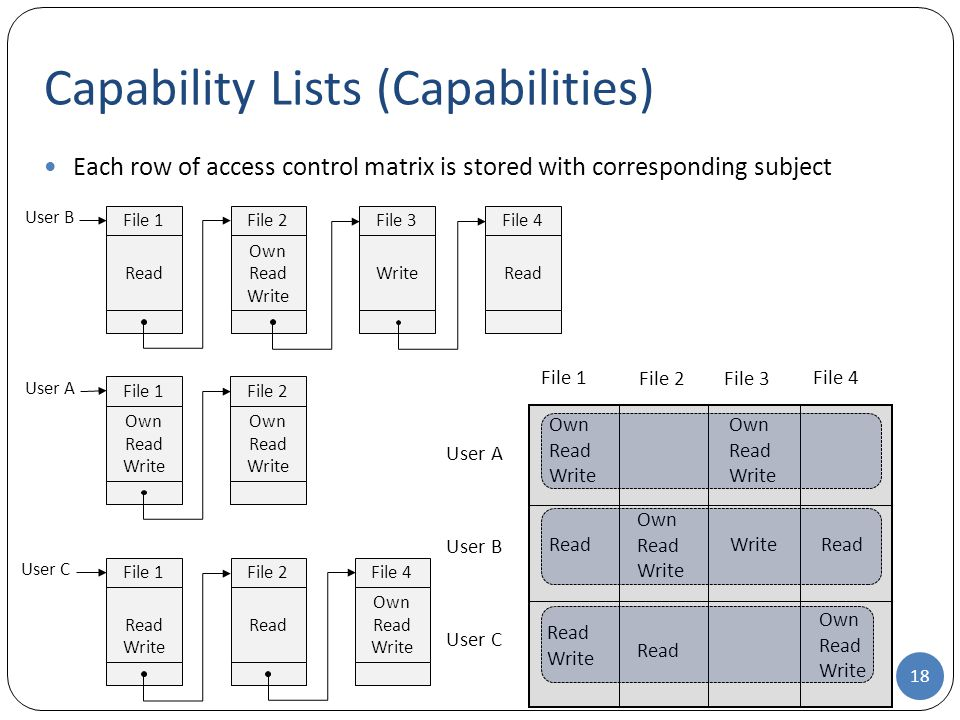 Each row of access control matrix is stored with corresponding subject Capability Lists (Capabilities) User A File 1 Own Read Write File 2File 3 File