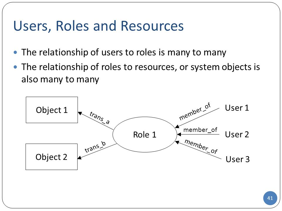 The relationship of users to roles is many to many The relationship of roles to resources, or system objects is also many to many Users, Roles and Res