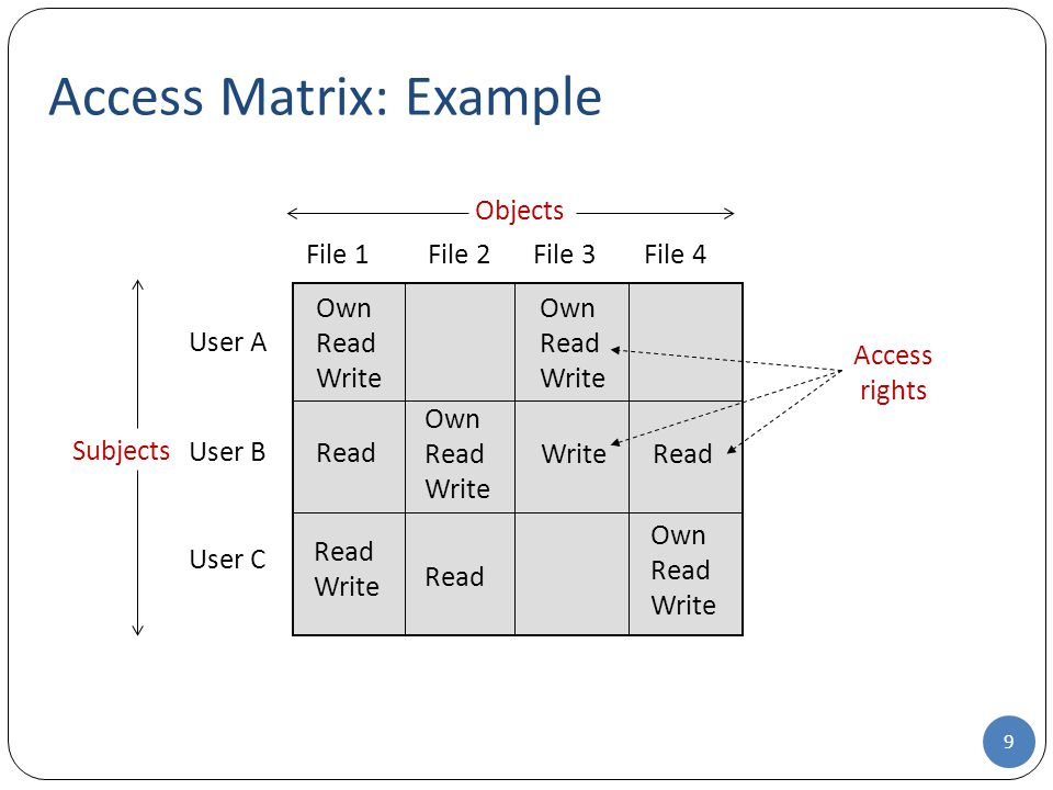 Access Matrix: Example 9 Subjects Objects User A File 1 Own Read Write File 2File 3 File 4 User B User C Own Read Write Read Write Read Write Access rights