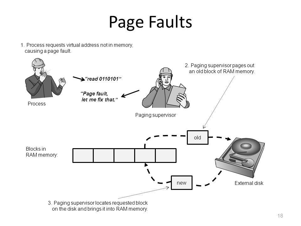 Page Faults 18 Process 1. Process requests virtual address not in memory, causing a page fault. 2. Paging supervisor pages out an old block of RAM mem