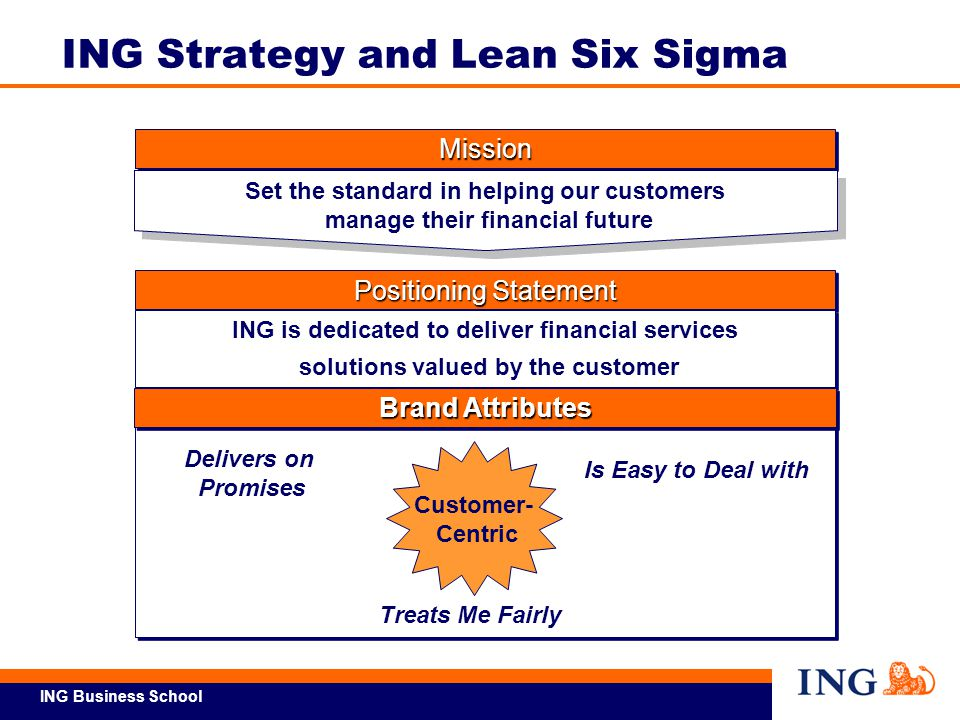 ING Business School  Voice of Customer  Voice of Process  Voice of Business  Market Factors  Competition/ Benchmarks  SWOT Business Strategic Objectives Business Line Strategies Business Line Tactics Strategy Deployment Review Process METRICS PROJECTS METRICS Ref Overview-2 Executing Strategy with Lean Six Sigma