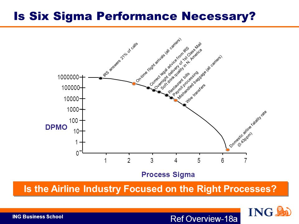 ING Business School Source: The Six Sigma Handbook 2003, page 61, T.